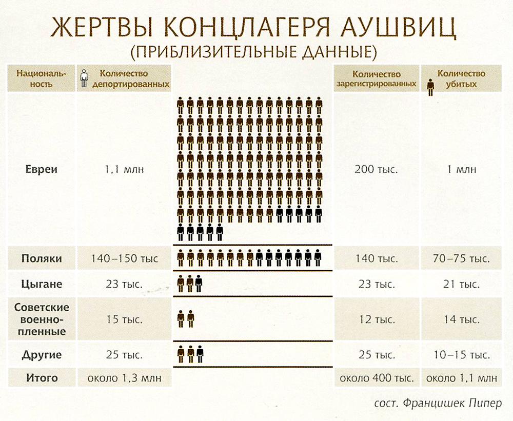 Жертвы концлагеря Аушвиц