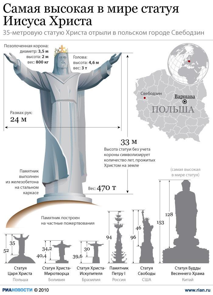 Самая высокая в мире статуя Иисуса Христа